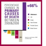 Alzheimer's Disease: An overlooked killer